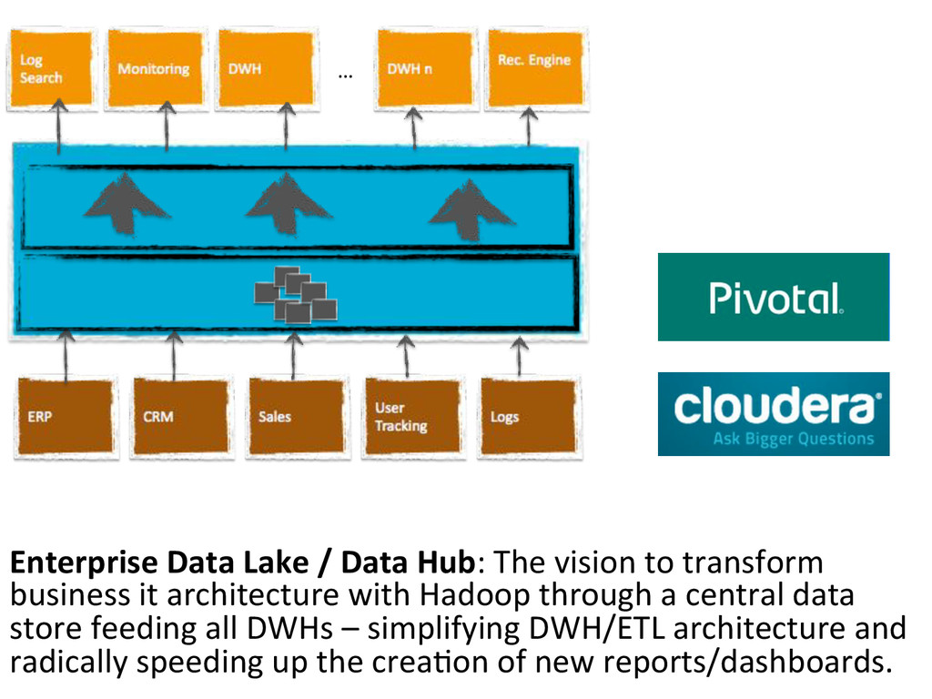 Enterprise$Data$Lake$/$Data$Hub:#The#vision#to#...