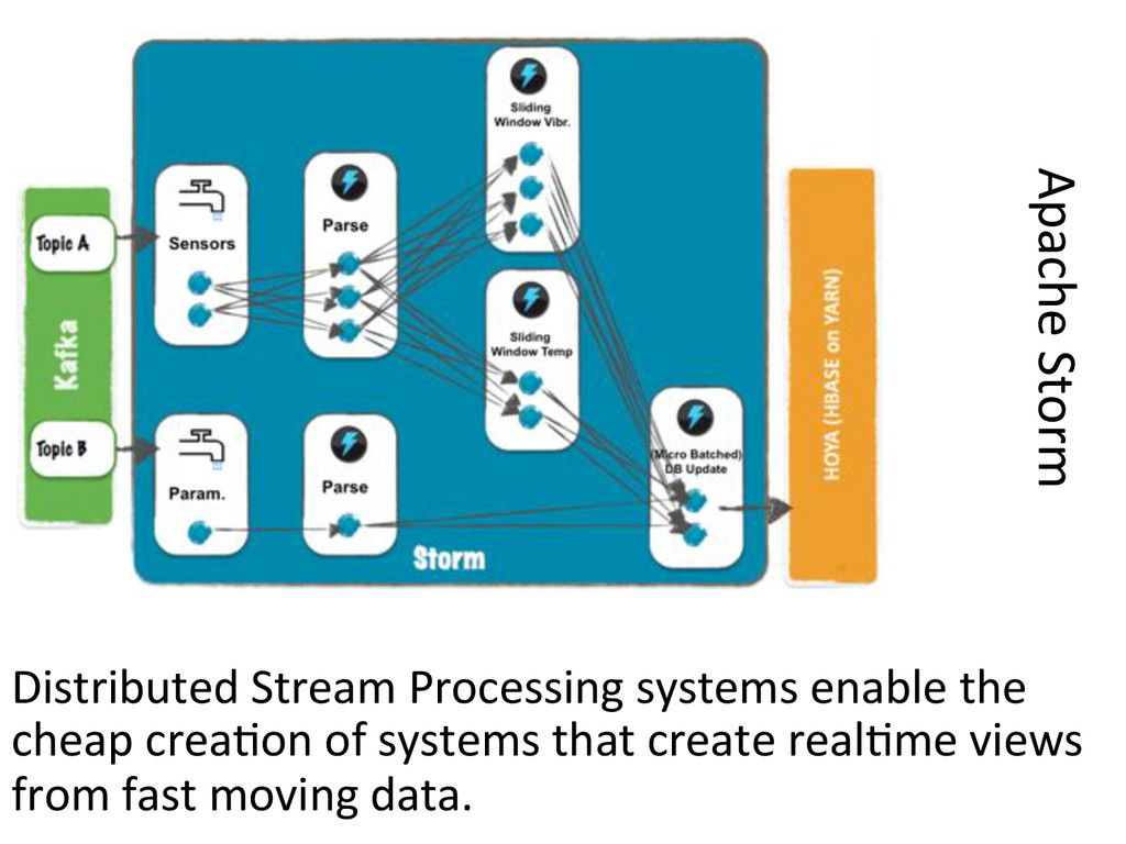 Distributed#Stream#Processing#systems#enable#th...