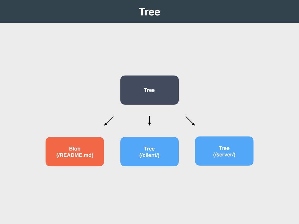 Tree Tree Blob (/README.md) Tree (/client/) ...