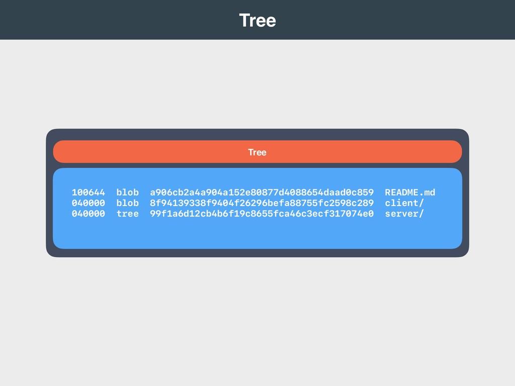 Tree 100644 blob a906cb2a4a904a152e80877d408865...