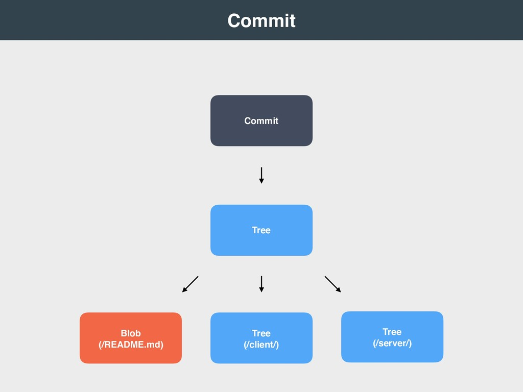Commit Tree Blob (/README.md) Tree (/client/...