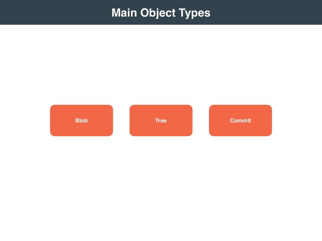 Commit Tree Blob  Main Object Types