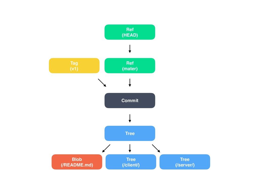 Tag  (v1) Tree Blob (/README.md) Tree (/client...