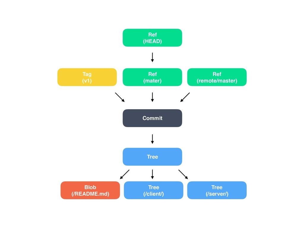 Tag  (v1) Ref (remote/master) Tree Blob (/REA...