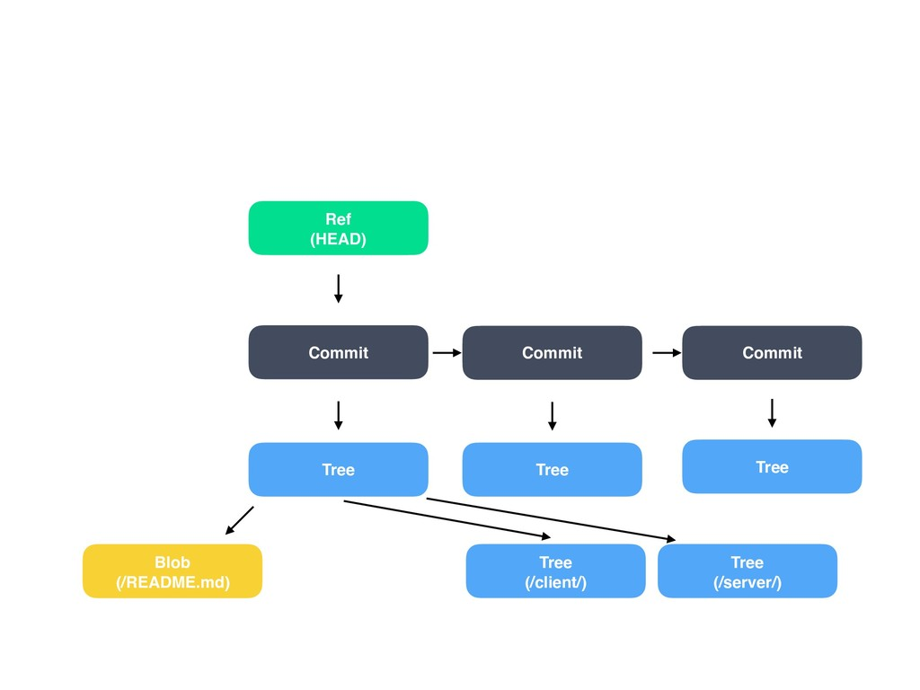 Tree Tree (/client/) Tree (/server/) Commit Ref...