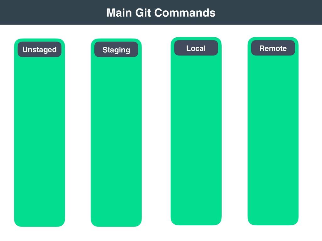 Main Git Commands Remote Local Staging Unsta...