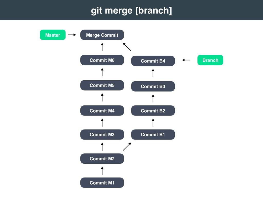 git merge [branch] Master Branch Commit M1 C...