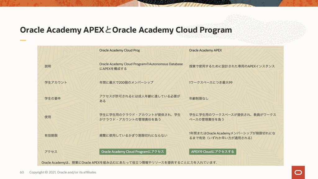 Oracle Academy APEXとOracle Academy Cloud Progra...