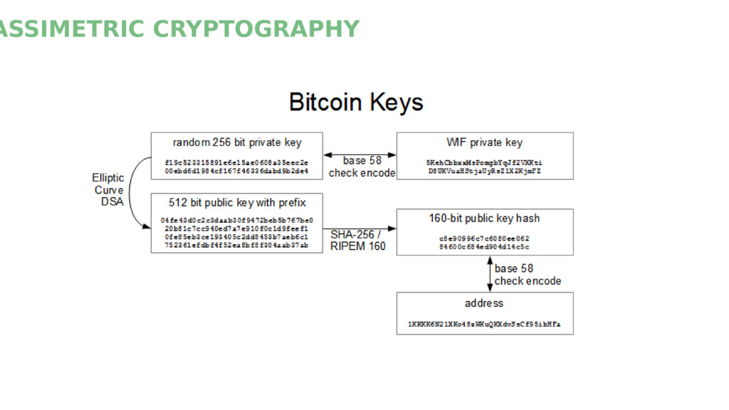 ASSIMETRIC CRYPTOGRAPHY