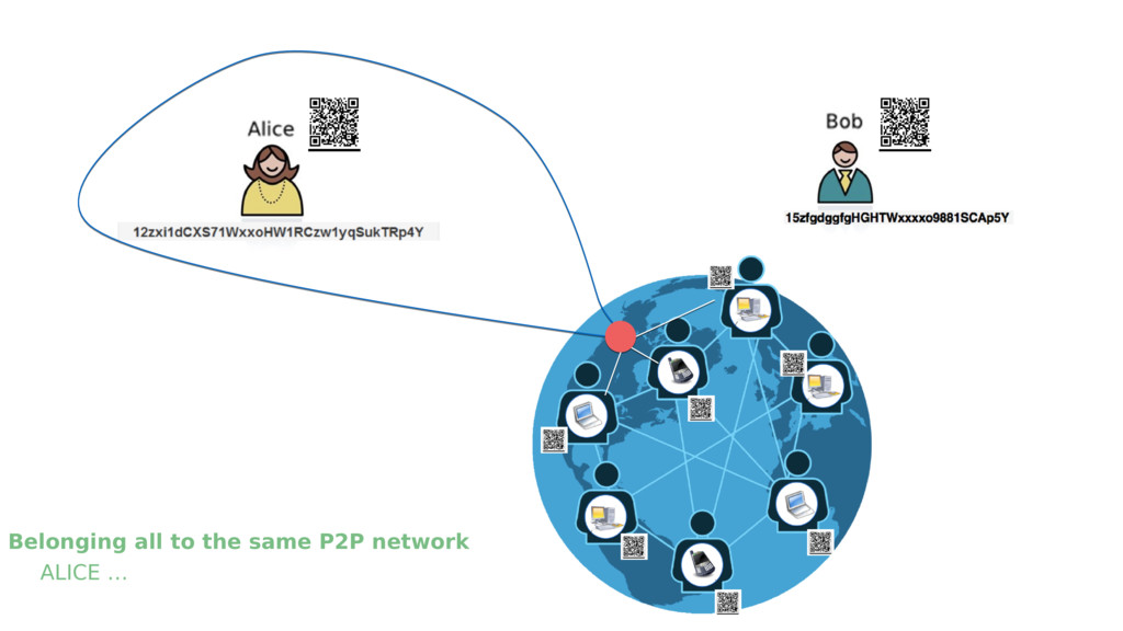 Belonging all to the same P2P network ALICE …