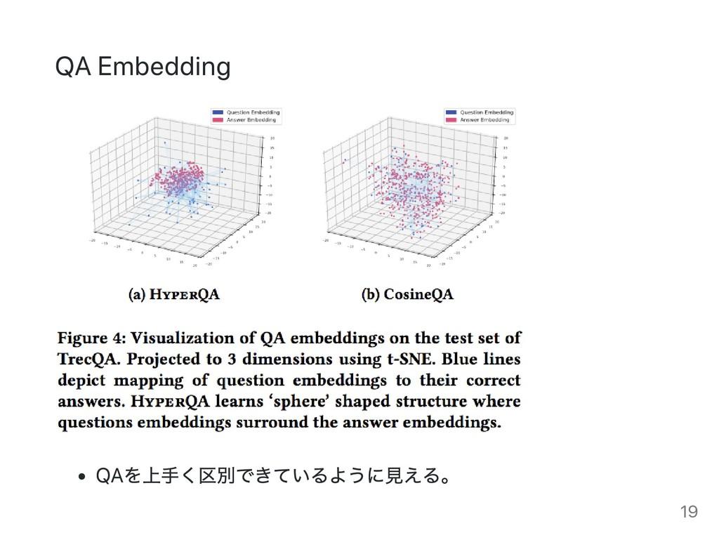 QA Embedding QA を上手く区別できているように見える。 19