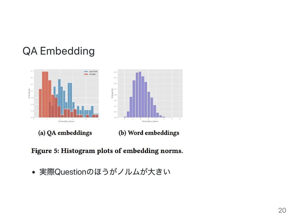 QA Embedding 実際Question のほうがノルムが大きい 20