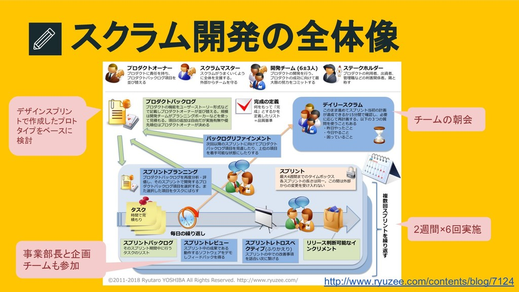 スクラム開発の全体像 http://www.ryuzee.com/contents/blog/...