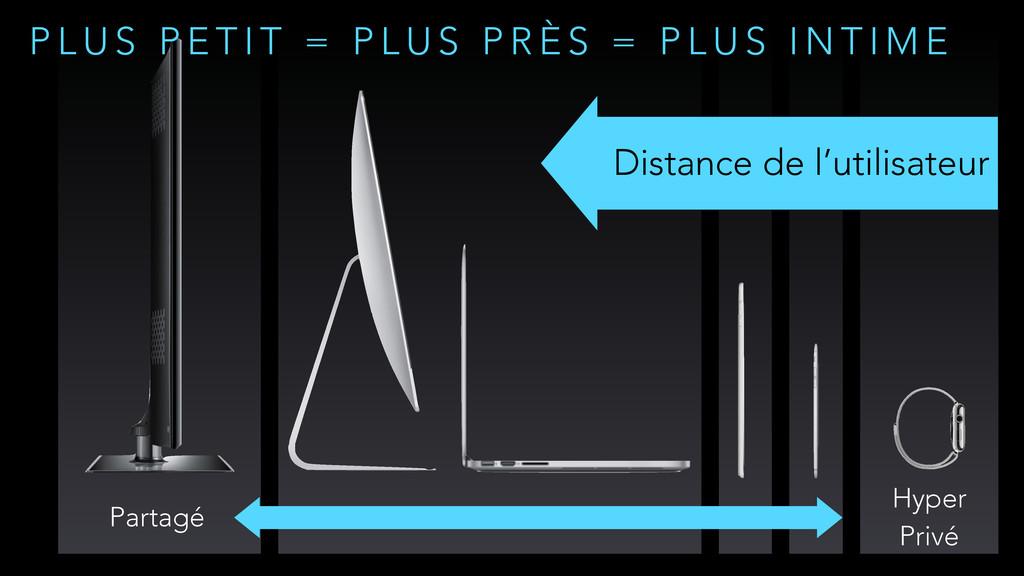 Partagé Hyper Privé Distance de l'utilisateur P...