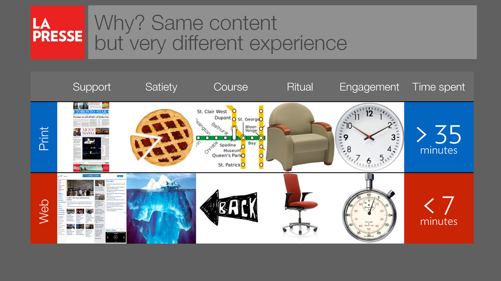 Why? Same content but very different experience...