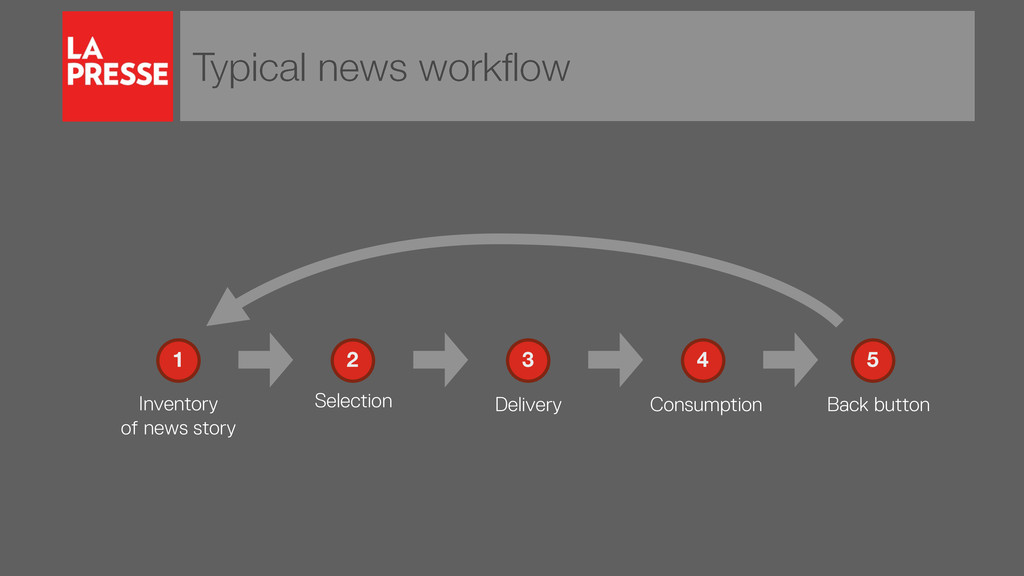 Typical news workflow Inventory of news story 1...