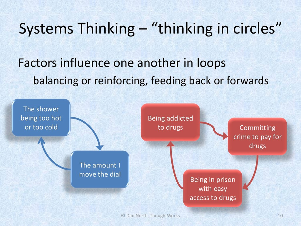 "Systems Thinking – ""thinking in circles"" Factor..."