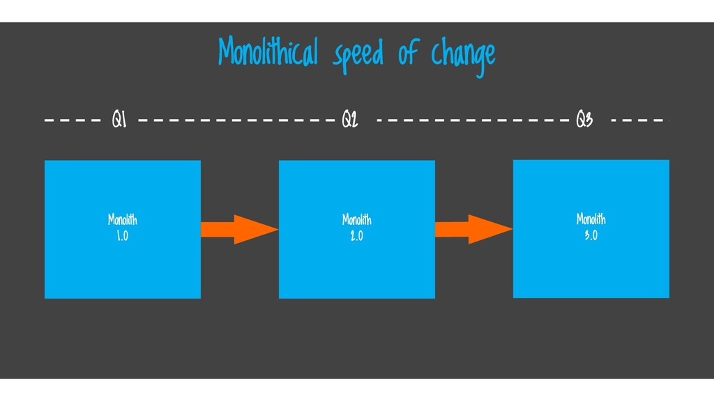 Monolithical speed of change Monolith 1.0 Monol...