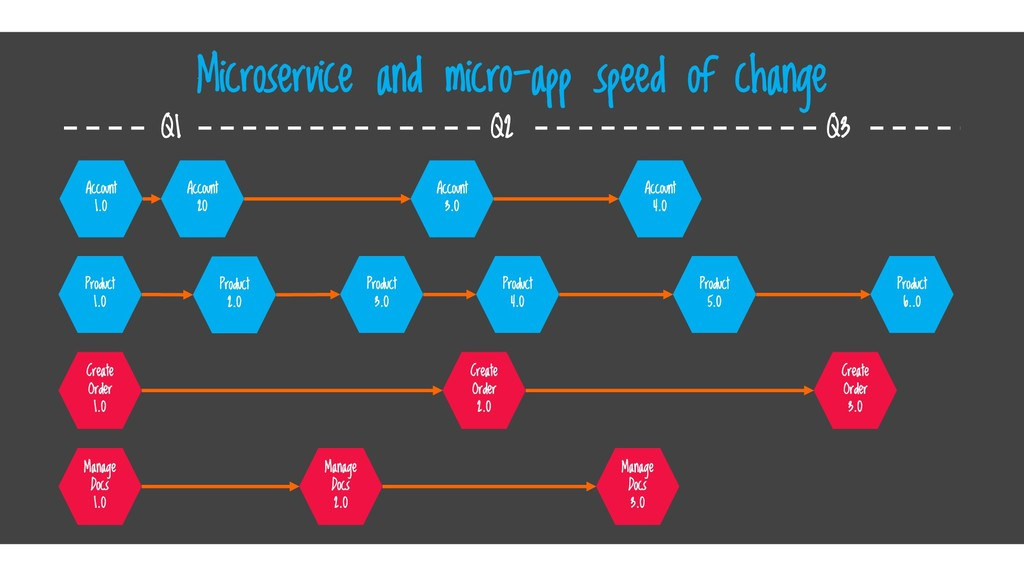 Microservice and micro-app speed of change Acco...