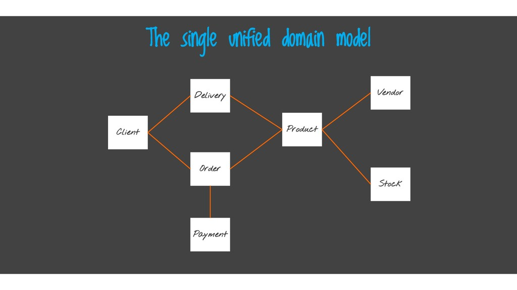 The single unified domain model Product Vendor ...