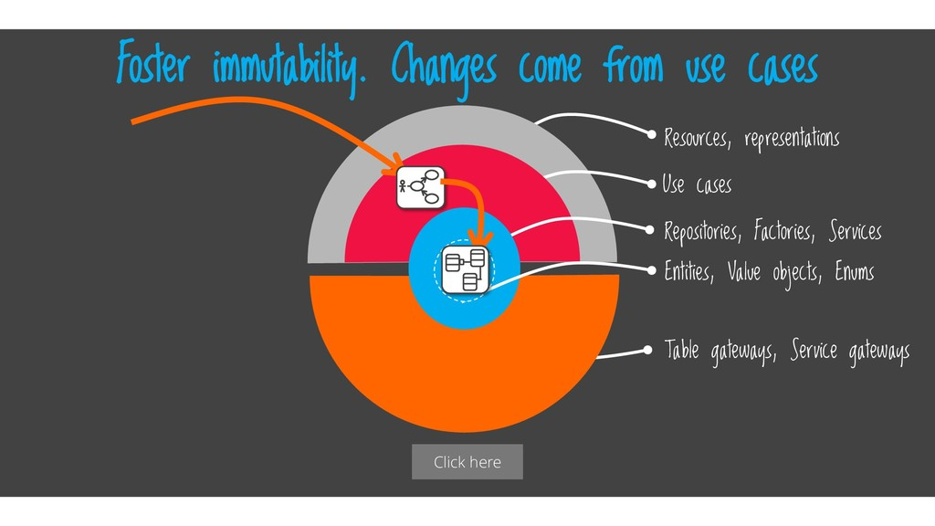 Click here Foster immutability. Changes come fr...