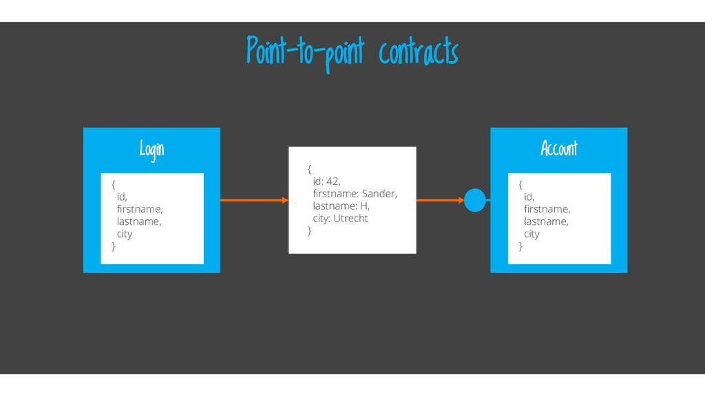 Point-to-point contracts Login { id: 42, firstn...