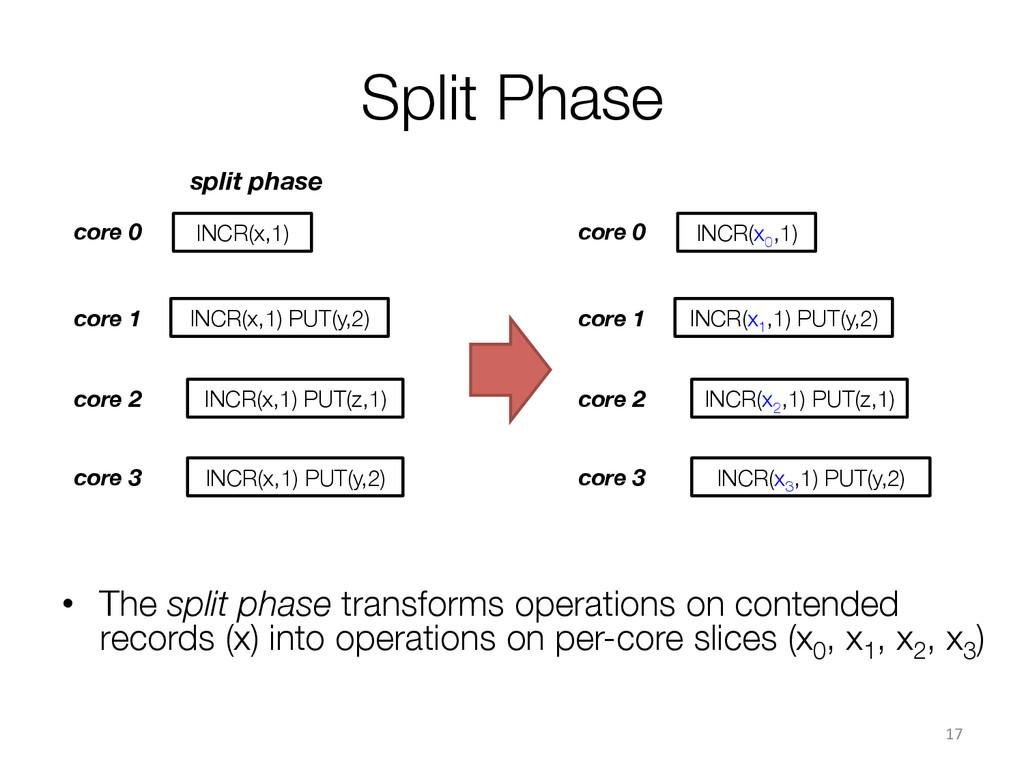 Split Phase core 0 core 1 core 2 INCR(x,1)...