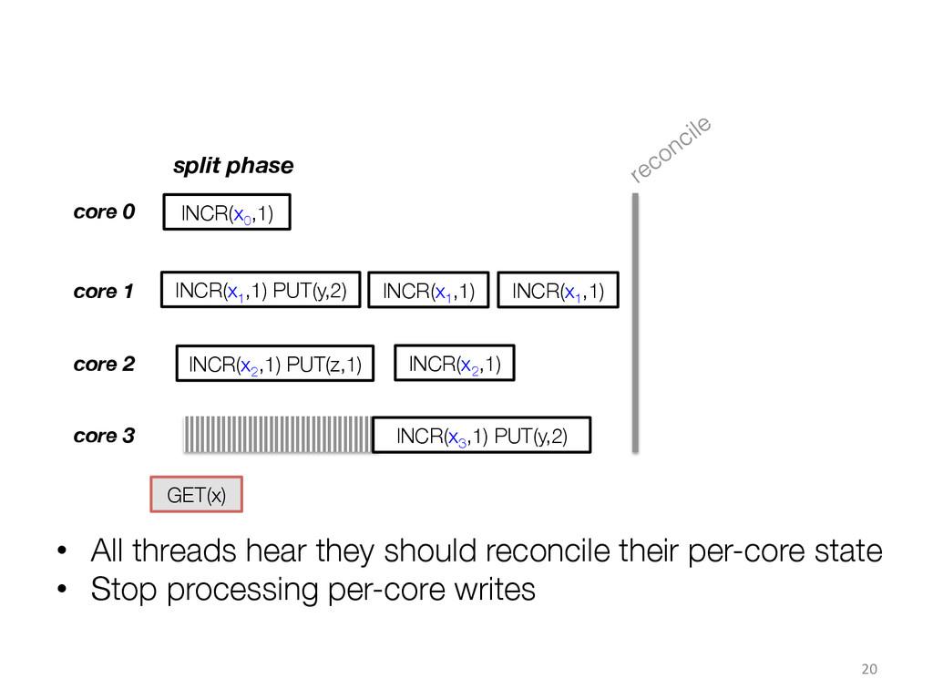 20  core 0 core 1 core 2 INCR(x0 ,1) INC...