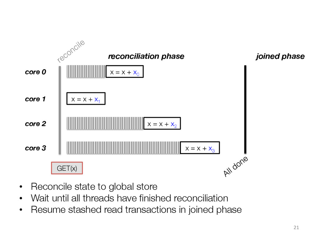 • Reconcile state to global store • Wait unt...