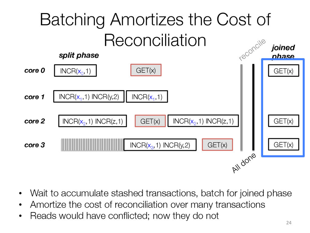 Batching Amortizes the Cost of Reconciliation ...