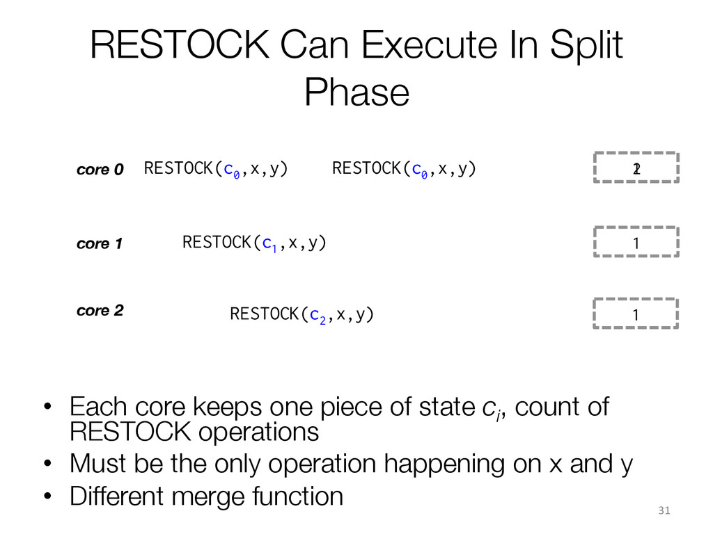 1 RESTOCK Can Execute In Split Phase 31  co...