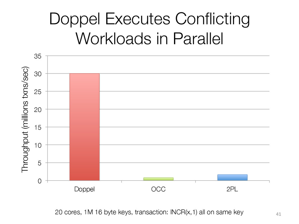 Doppel Executes Conflicting Workloads in Paralle...