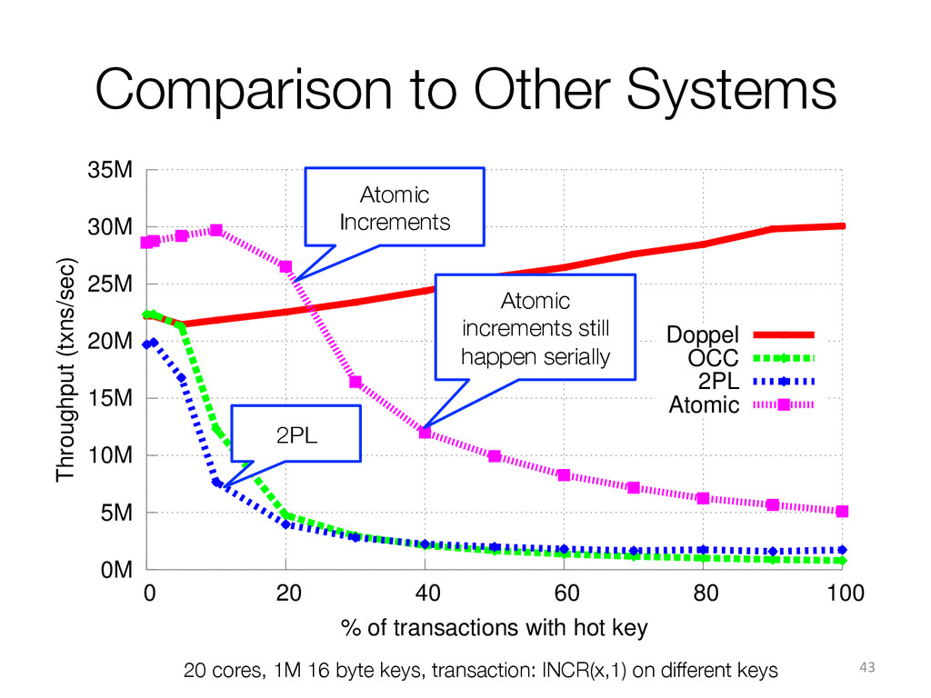 Comparison to Other Systems 43  20 cores, 1...