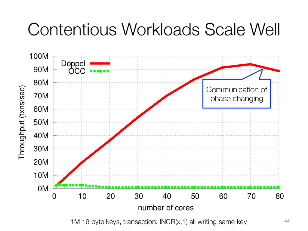 Contentious Workloads Scale Well 1M 16 byte ke...