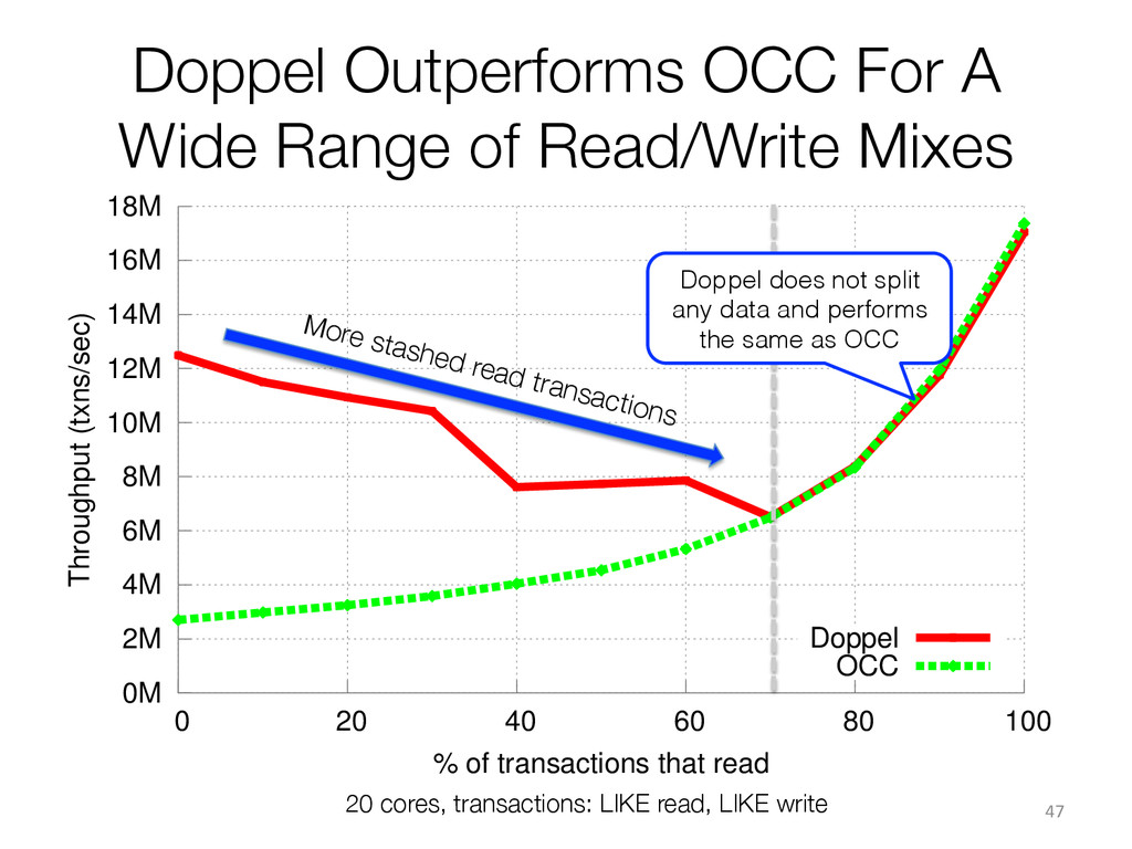 Doppel Outperforms OCC For A Wide Range of Read...
