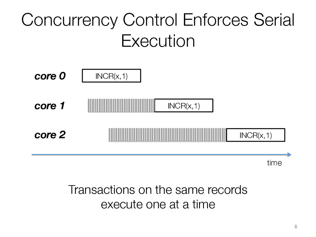 Concurrency Control Enforces Serial Execution ...