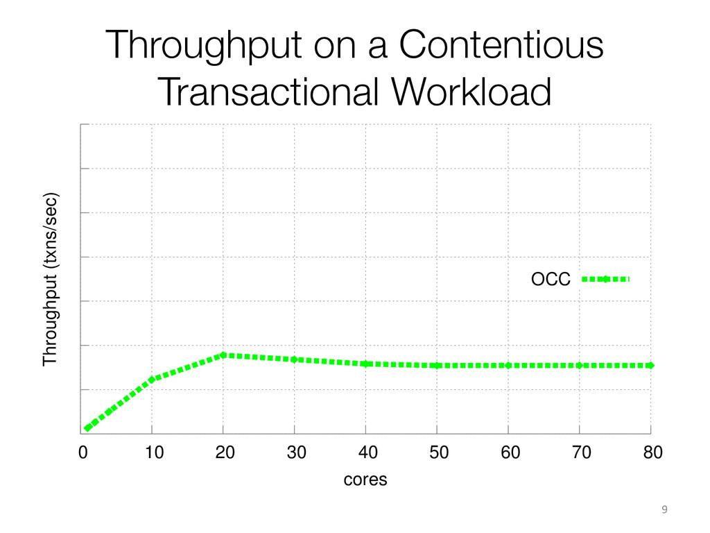 Throughput on a Contentious Transactional Workl...