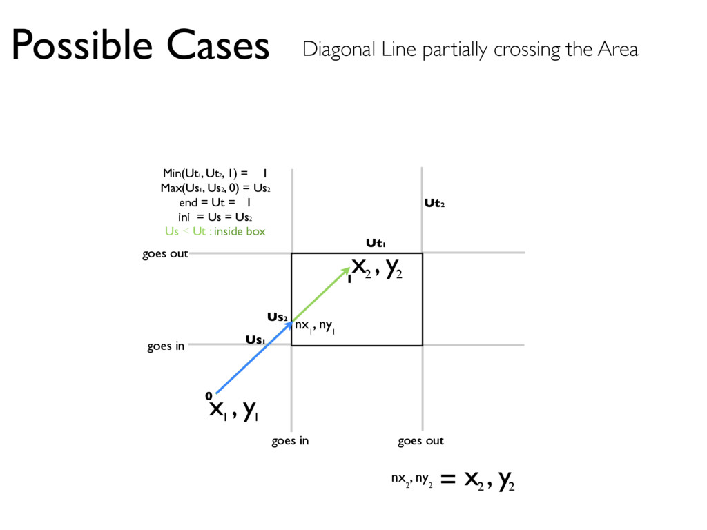 x , y 1 1 x , y 2 2 nx , ny 1 1 Possible Cases ...