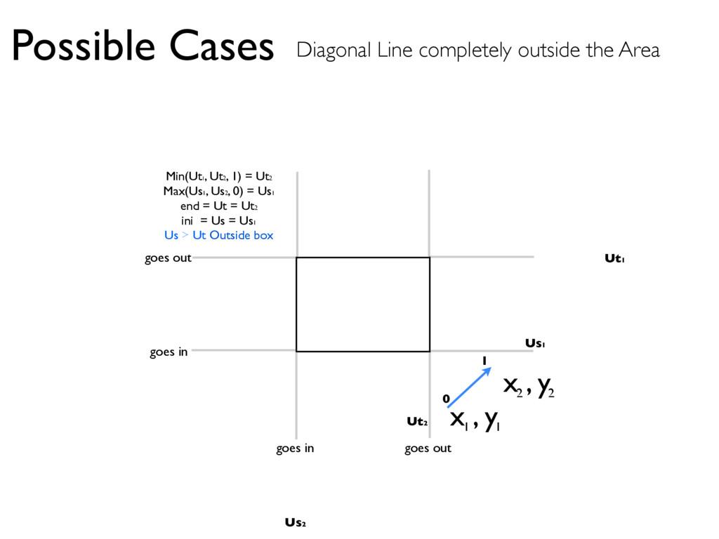 x , y 1 1 x , y 2 2 Possible Cases Diagonal Lin...