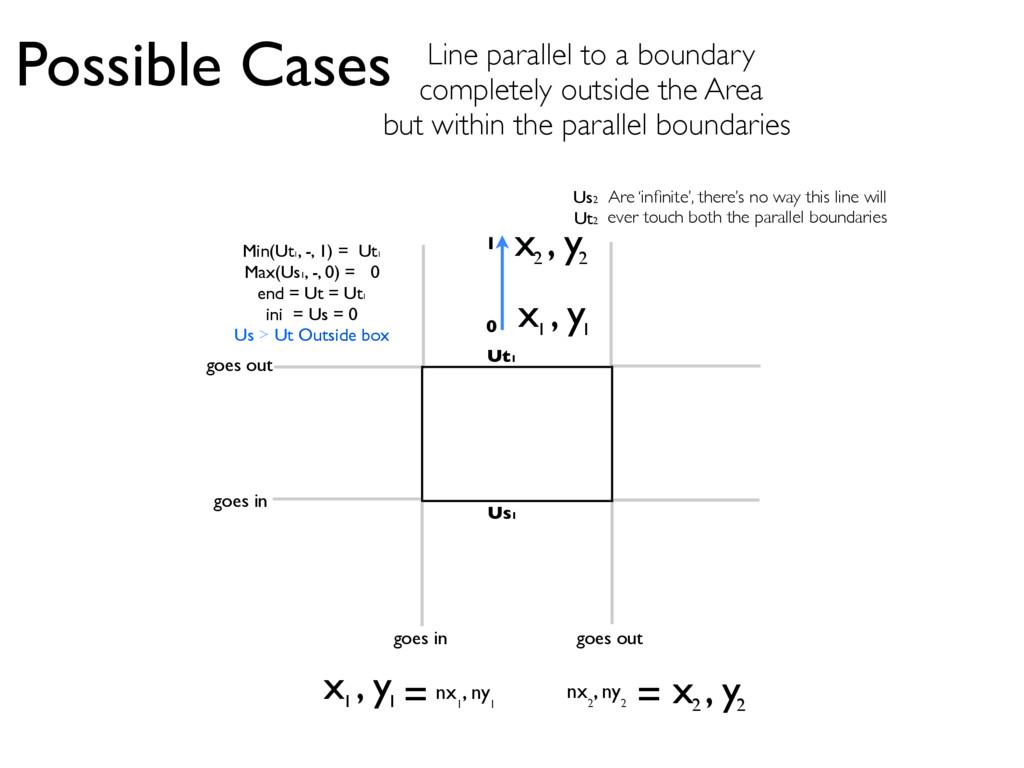 x , y 1 1 x , y 2 2 Possible Cases Line paralle...