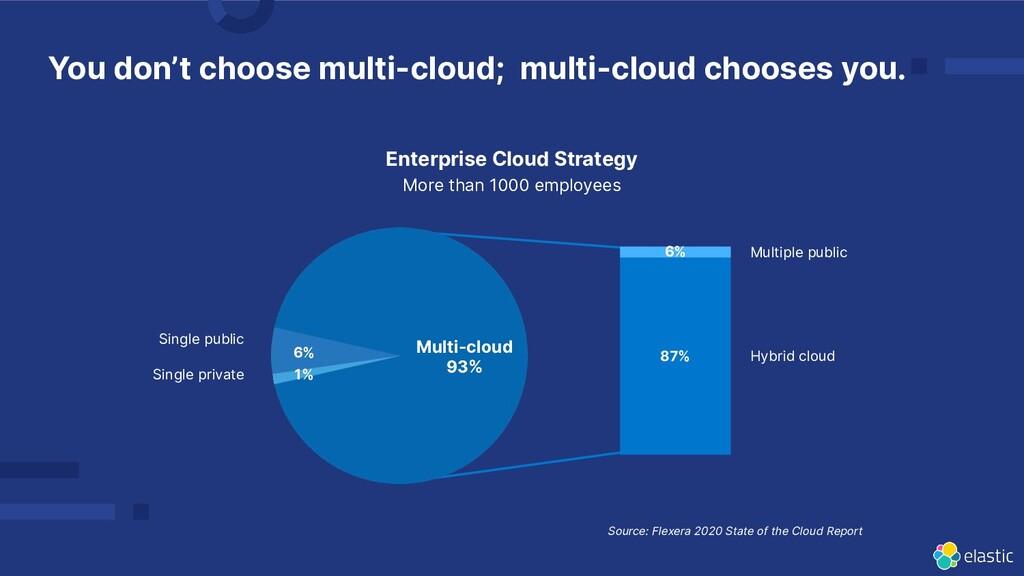 You don't choose multi-cloud; multi-cloud choos...