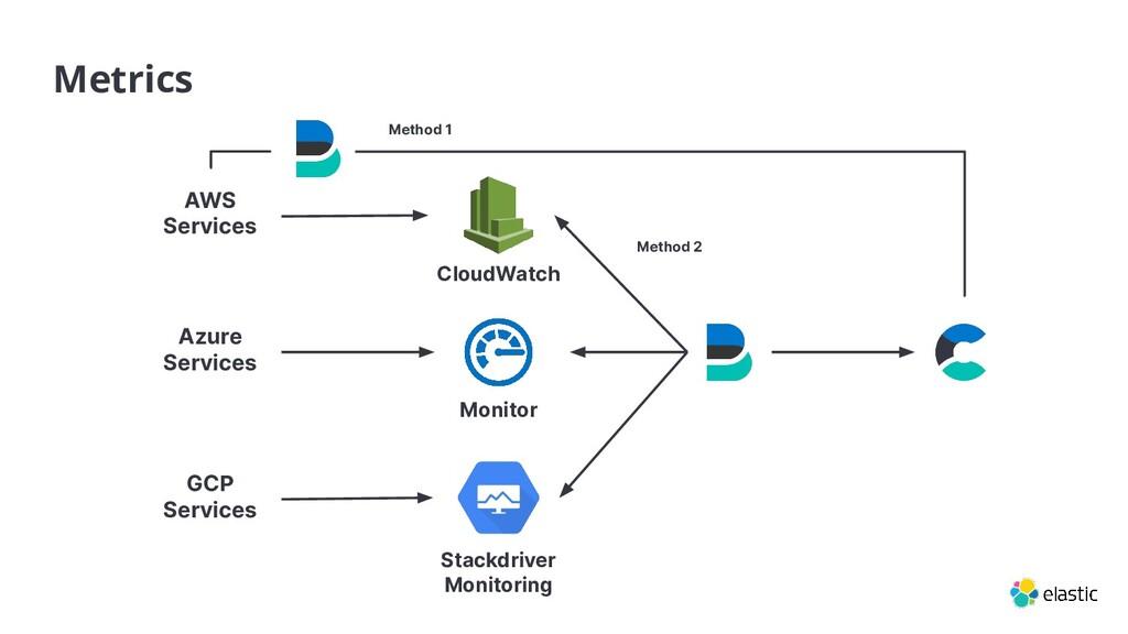 Method 1 Metrics Azure Services GCP Services St...