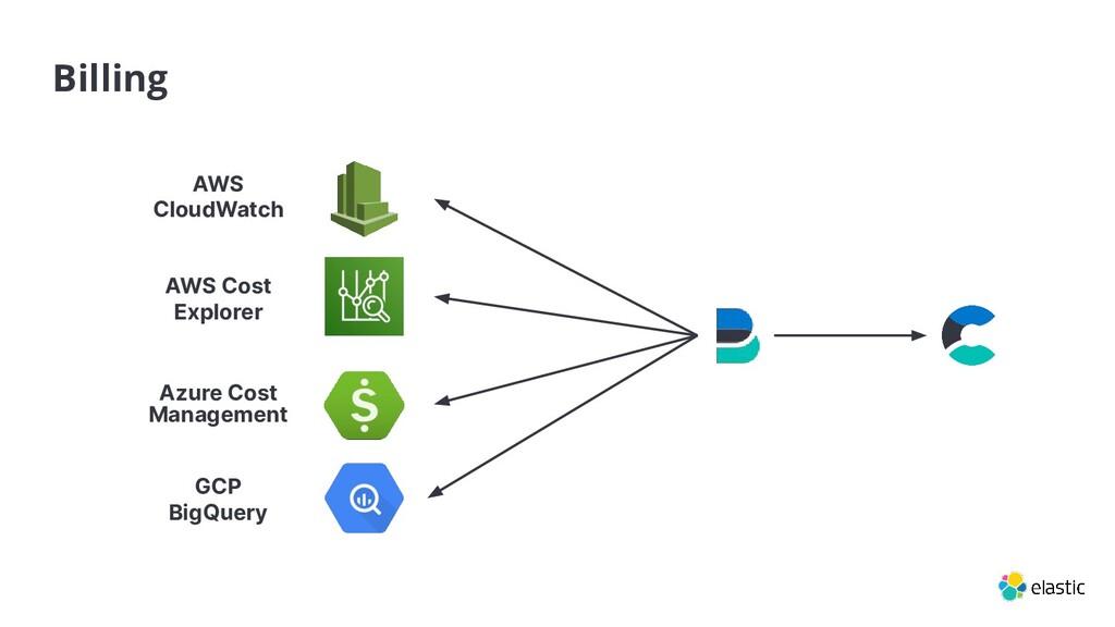 GCP BigQuery AWS Cost Explorer AWS CloudWatch A...