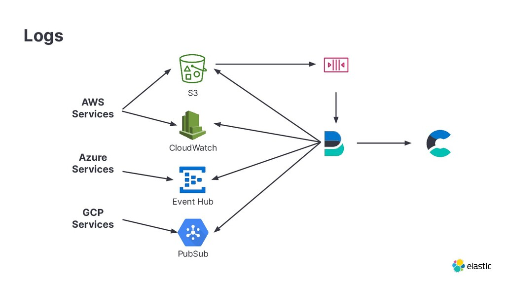 AWS Services Azure Services GCP Services SQS S3...