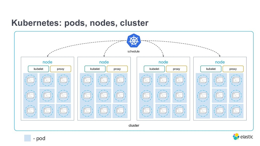 cluster Kubernetes: pods, nodes, cluster node k...