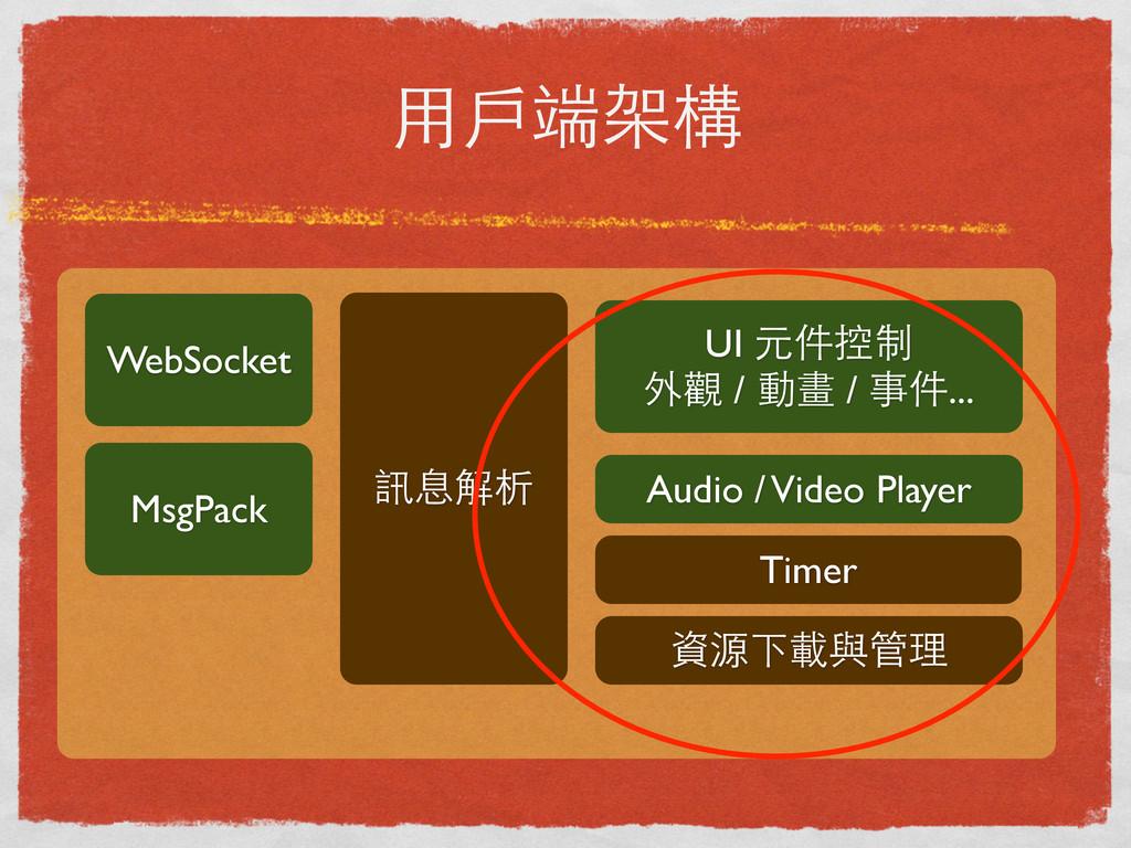 ⽤用⼾戶端架構 WebSocket MsgPack UI 元件控制 外觀 / 動畫 / 事件....