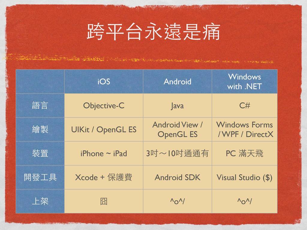 跨平台永遠是痛 iOS Android Windows with .NET 語⾔言 繪製 裝置...