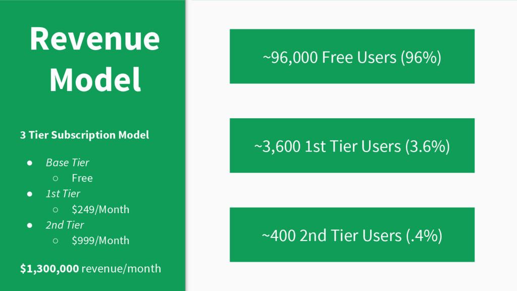 Revenue Model 3 Tier Subscription Model ● Base ...