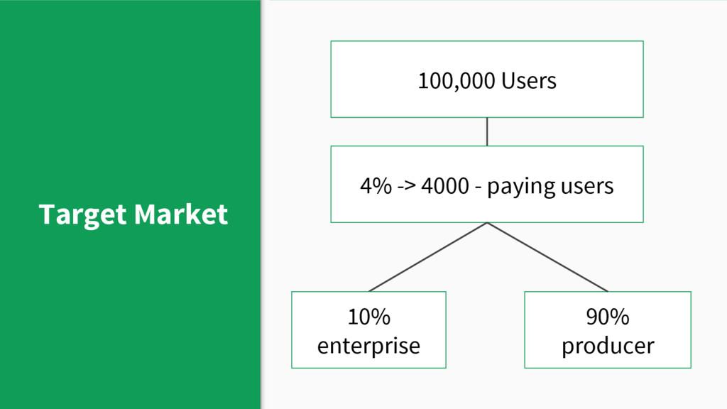 Target Market 100,000 Users 4% -> 4000 - paying...