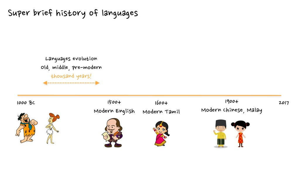 Super brief history of languages 1500+ Modern E...